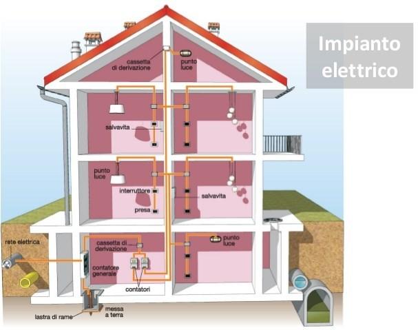 Impianto elettrico domestico - Impianto elettrico di casa ...