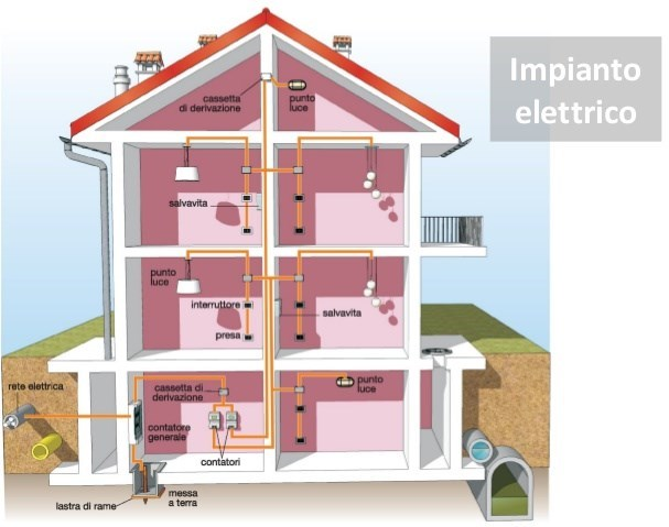 Impianti elettrici - Impianto tv casa ...